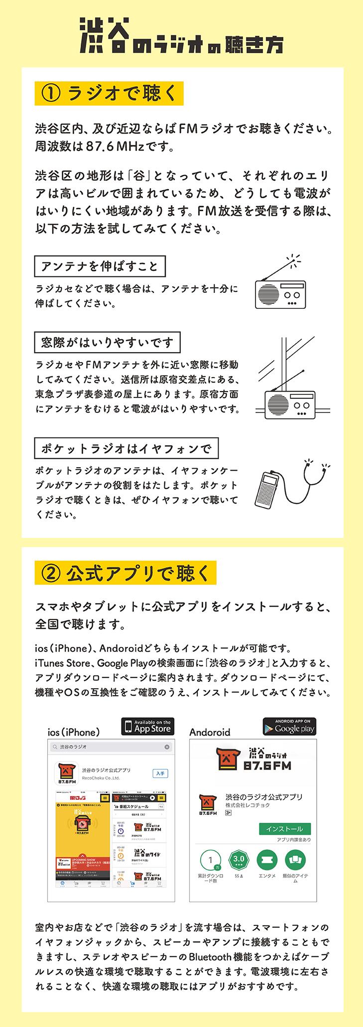 画像:「渋谷のラジオ」の聴き方/(1)ラジオで聴く…渋谷区内、及び近辺ならばFMラジオでお聴きください。周波数は87.6MHzです。渋谷区の地形は「谷」となっていて、それぞれのエリアは高いビルで囲まれているため、どうしても電波がはいりにくい地域があります。FM放送を受信する際は、以下の方法を試してみてください。[アンテナを伸ばすこと]ラジカセなどで聴く場合は、アンテナを十分に伸ばしてください。[窓際がはいりやすいです]ラジカセやFMアンテナを外に近い窓際に移動してみてください。送信所は原宿交差点にある、東急プラザ表参道の屋上にあります。原宿方面にアンテナをむけると電波がはいりやすいです。[ポケットラジオはイヤフォンで]ポケットラジオのアンテナは、イヤフォンケーブルがアンテナの役割をはたします。ポケットラジオで聴くときは、ぜひイヤフォンで聴いてください。(2)公式アプリで聴く…スマホやタブレットに公式アプリをインストールすると、全国で聴けます。ios(iPhone)、Androidどちらでもインストールが可能です。iTunes Store、Google Playの検索画面に「渋谷のラジオ」と入力すると、アプリダウンロードページに案内されます。ダウンロードページにて、機種やOSの互換性をご確認のうえ、インストールしてみてください。室内やお店などで「渋谷のラジオ」を流す場合は、スマートフォンのイヤフォンジャックから、スピーカーやアンプに接続することもできますし、ステレオやスピーカーのBluetooth機能をつかえばケーブルレスの快適な環境で聴取することができます。電波環境に左右されることなく、快適な環境の聴取にはアプリがおすすめです。