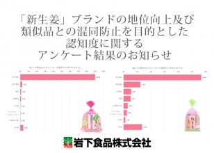 画像:「新生姜」ブランドの地位向上及び類似品との混同防止を目的とした認知度に関するアンケート結果のお知らせ
